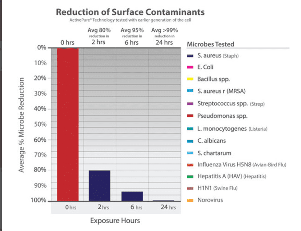 Reduction of Surface Contaminants